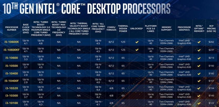 10th gen intel core desktop i5 i3