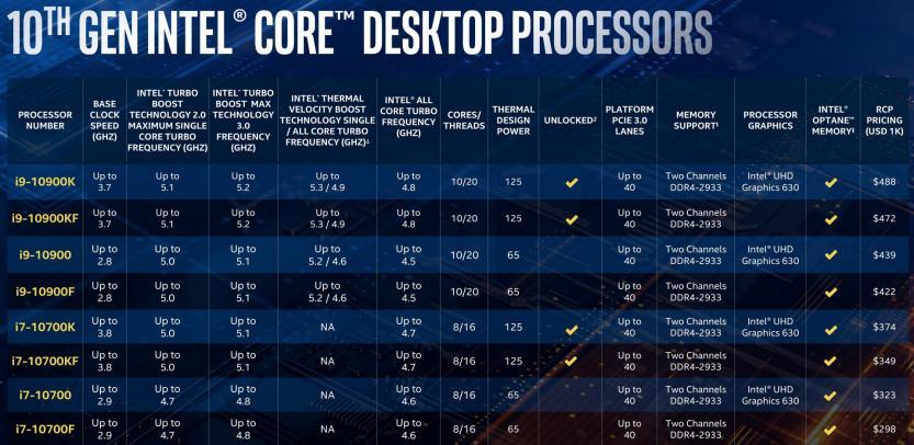 10th gen intel core desktop i9 i7