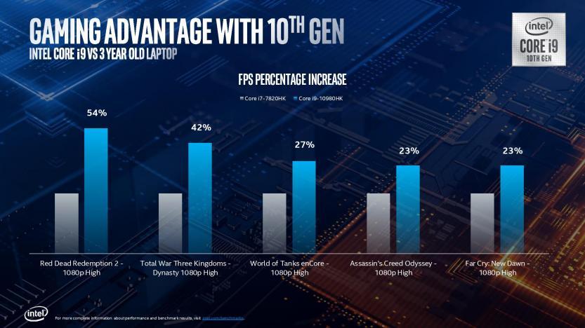 Lancio Intel Comet Lake 10 generazione miglioramento giochi 2