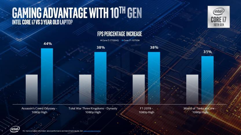 Lancio Intel Comet Lake 10 generazione miglioramento giochi
