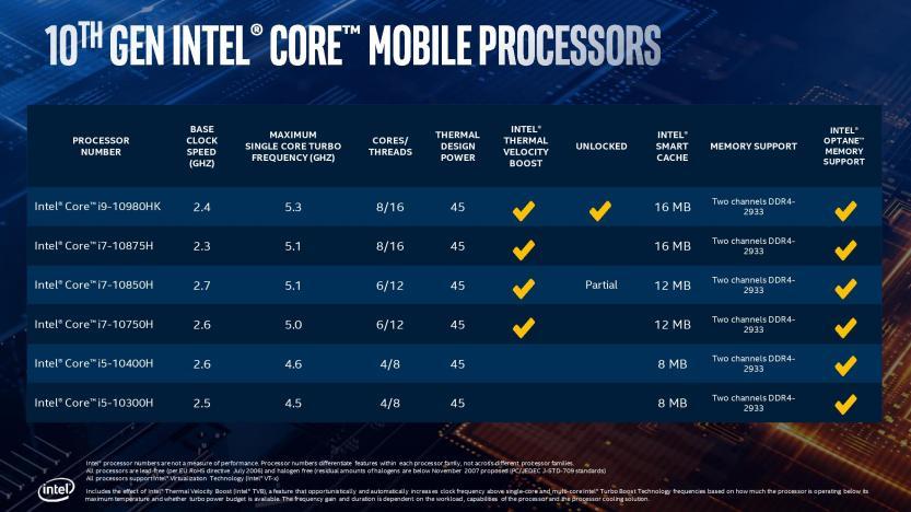 Lancio Intel Comet Lake 10 generazione elenco processori