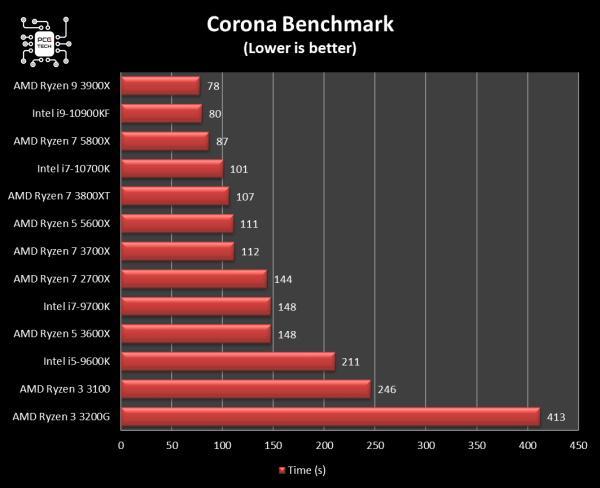 5800x vs 10900kf corona bench