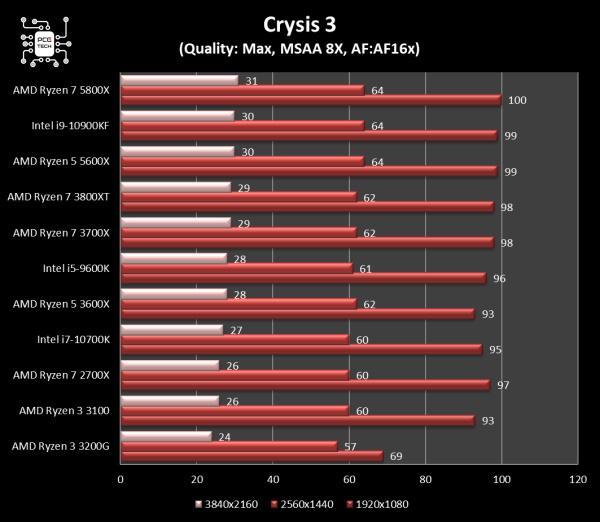 5800x vs 10900kf crysis 3