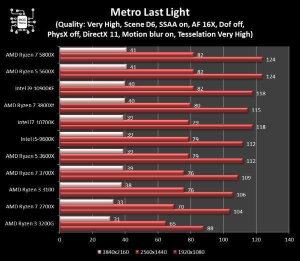 5800x vs 10900kf metro last light