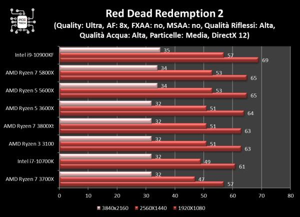 5800x vs 10900kf red dead redemption 2