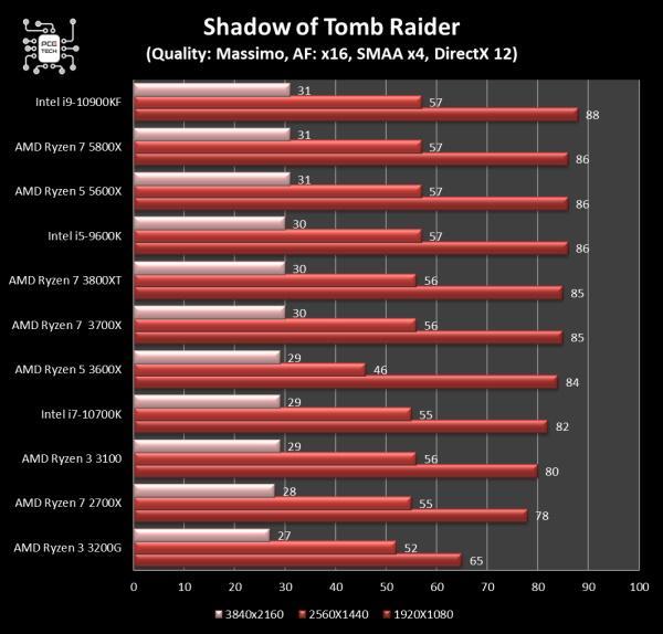 5800x vs 10900kf shadow of tomb raider