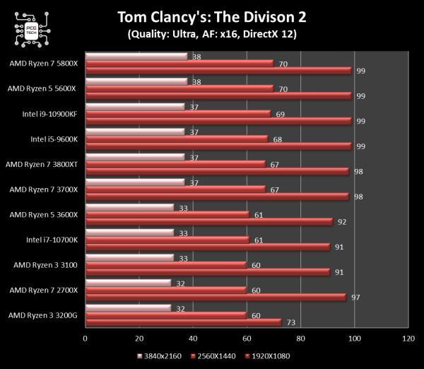 5800x vs 10900kf the division 2