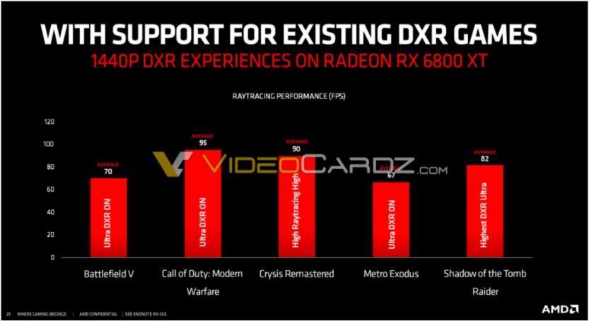 6800xt dxr perf