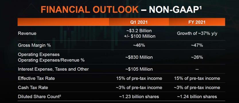 amd 2021 outlook