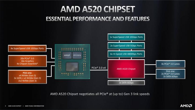 amd a520 chipset low cost