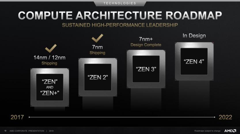 AMD Roadmap architetture