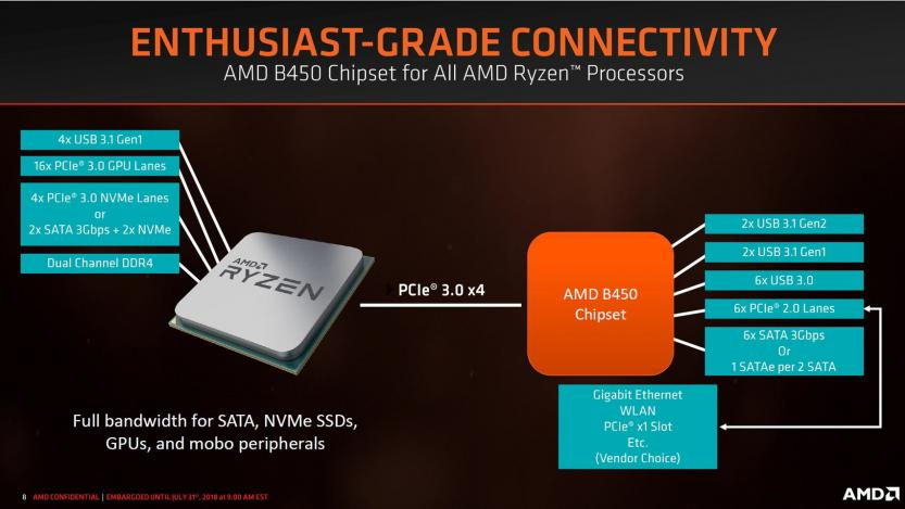 amd b450 chipset spec