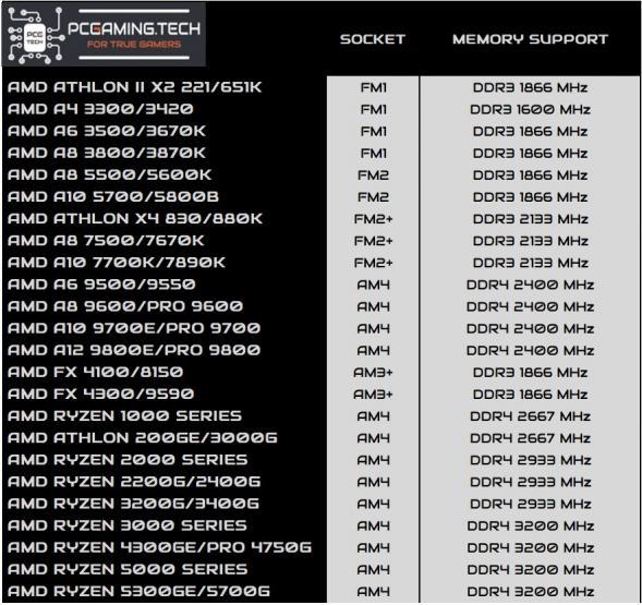 amd cpu memory support