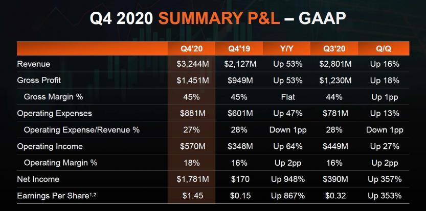 amd q4 2020 summary