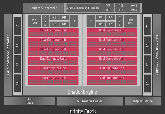AMD Radeon RX 5500 XT NAVI 14 DIE
