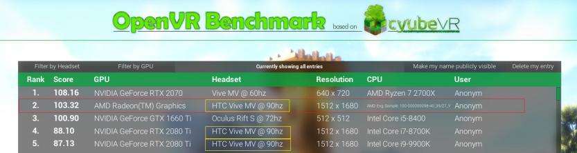 AMD Radeon RX 5900 XT vs Nvidia GeForce RTX 2080 Ti