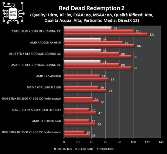amd radeon rx 6800 benchmark red dead redemption 2