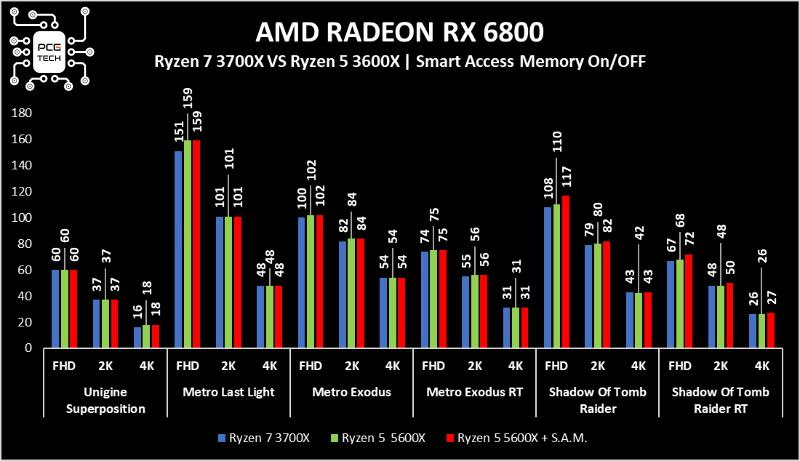 amd radeon rx 6800 benchmark sam1