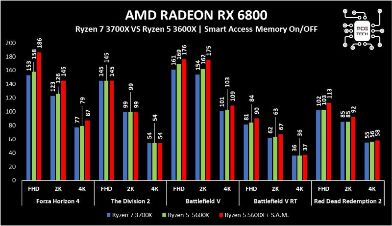 amd radeon rx 6800 benchmark sam2