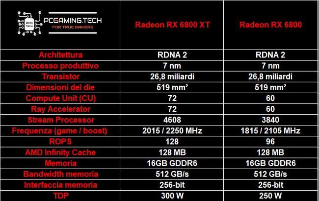 amd radeon rx 6800 spec