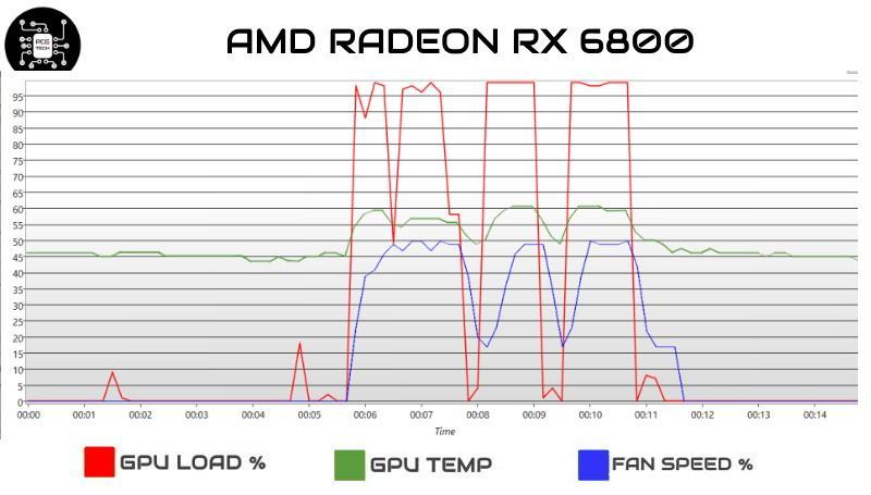 amd radeon rx 6800 temp