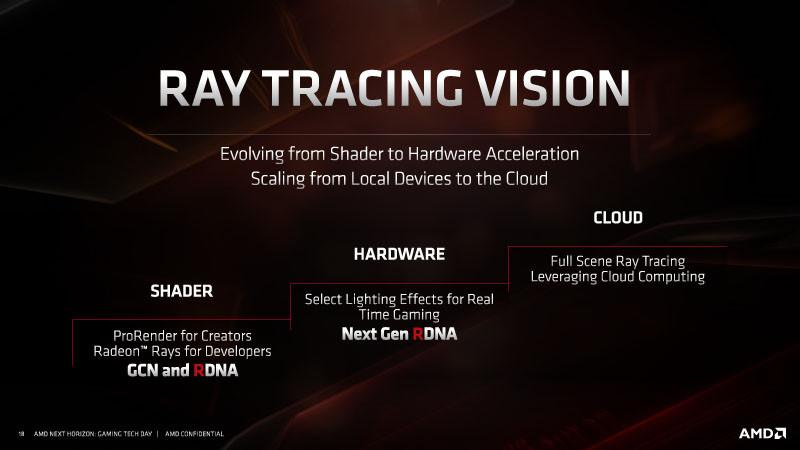 AMD Ray Tracing Vision for future