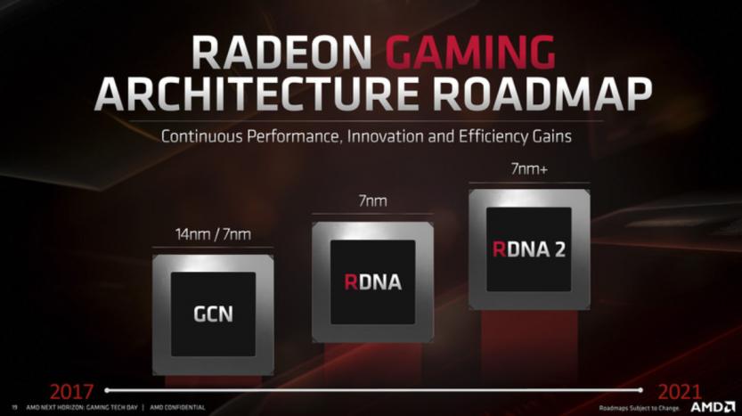Roadmap AMD RDNA Radeon