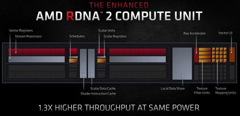amd rdna2 compute unit