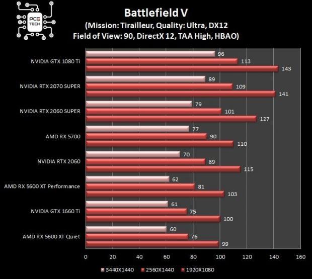 Sapphire Pulse RX 5600 XT grafico Battlefield 5