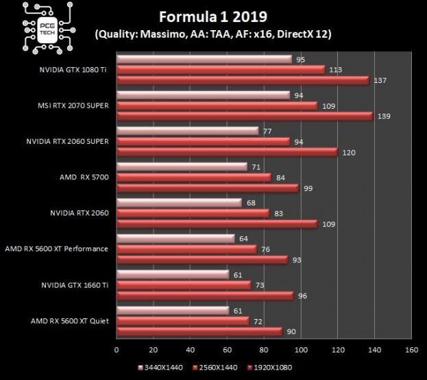 Sapphire Pulse RX 5600 XT grafico F1 2019