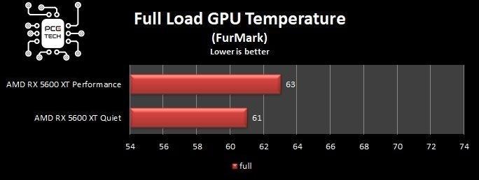 Sapphire Pulse RX 5600 XT temperature full load