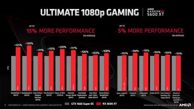 Radeon RX 5600 XT vs Nvidia GTX 1660 Super