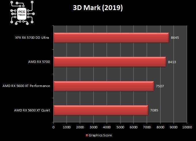 Benchmark RX 5600 XT VS RX 5700 3dmark