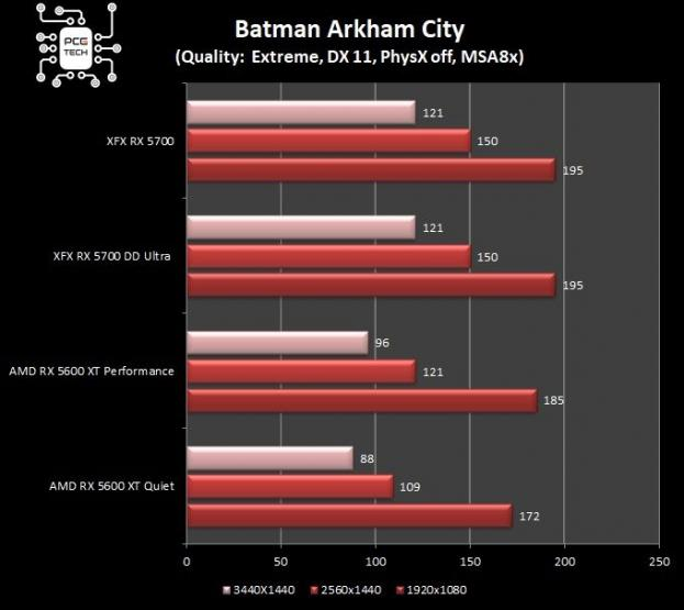 Benchmark RX 5600 XT VS RX 5700 batman