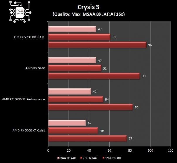 Benchmark RX 5600 XT VS RX 5700 crysis 3
