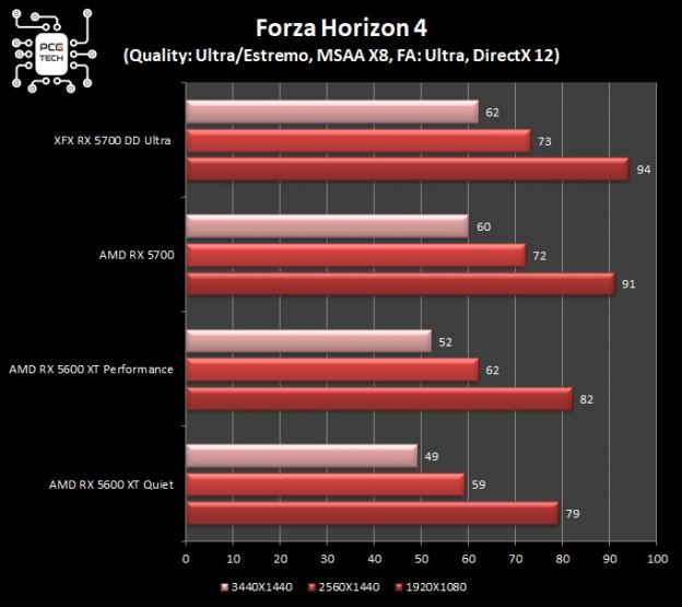 Test Game DX 12 RX 5600 XT VS RX 5700 forza horizon 4