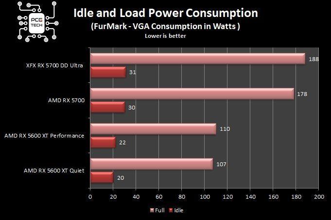 RX 5600 XT vs RX 5700 consumi