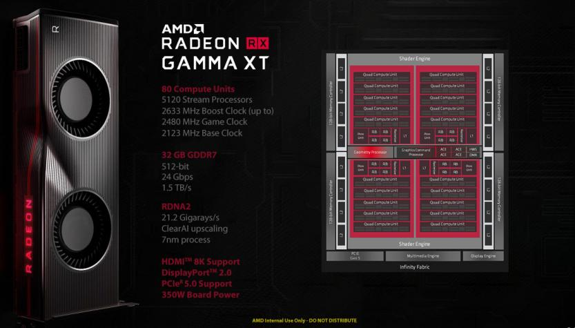 AMD Radeon RX 5900 Specifiche Ufficiali