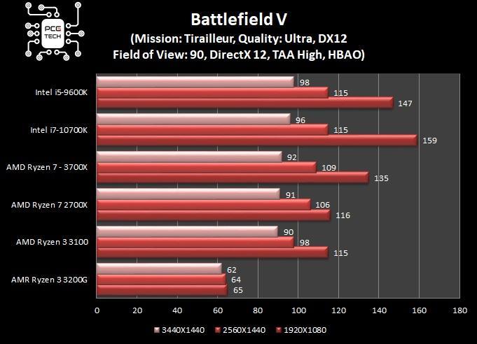 amd ryzen 3 3100 battlefileld 5