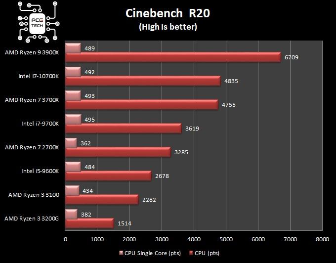 amd ryzen 3 3100 cinebench 20 benchmark