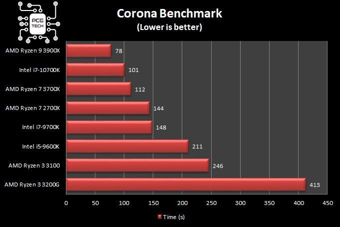 amd ryzen 3 3100 corona benchmark