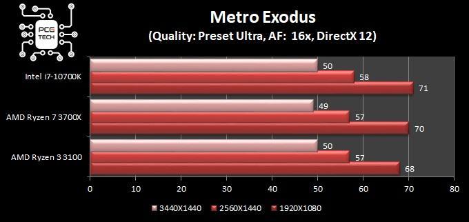 amd ryzen 3 3100 metro exodus