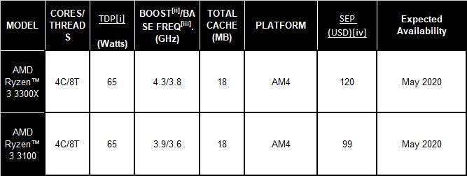 AMD Ryzen 3 3100 & AMD Ryzen 3 3300X spec