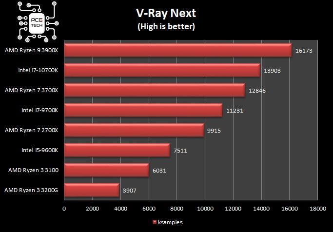 amd ryzen 3 3100 v ray next benchmark