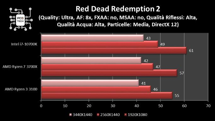 amd ryzen 3100 vs 3200 red dead redemption 2 benchmark