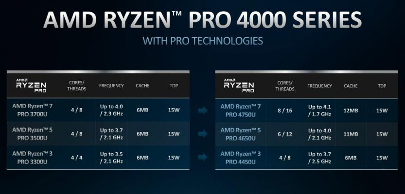 AMD Ryzen pro 4000 confronto con Ryzen 3000