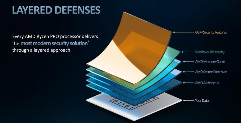 AMD Ryzen 4000 security layers
