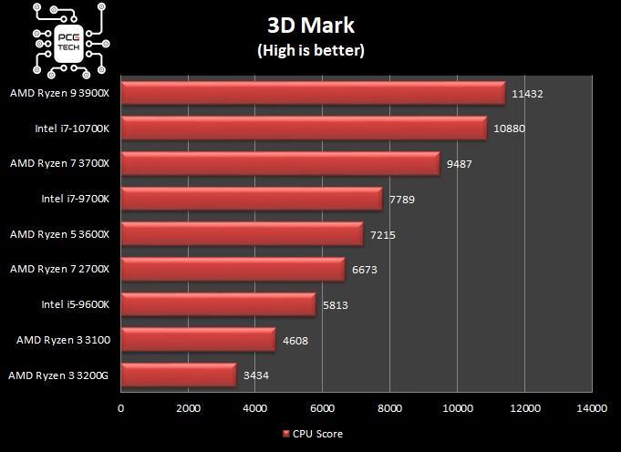 amd ryzen 5 3600x 3d mark benchmark