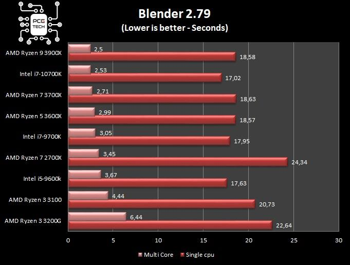amd ryzen 5 3600x blender benchmark
