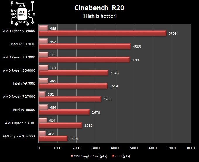 amd ryzen 5 3600x cinebench 20 benchmark